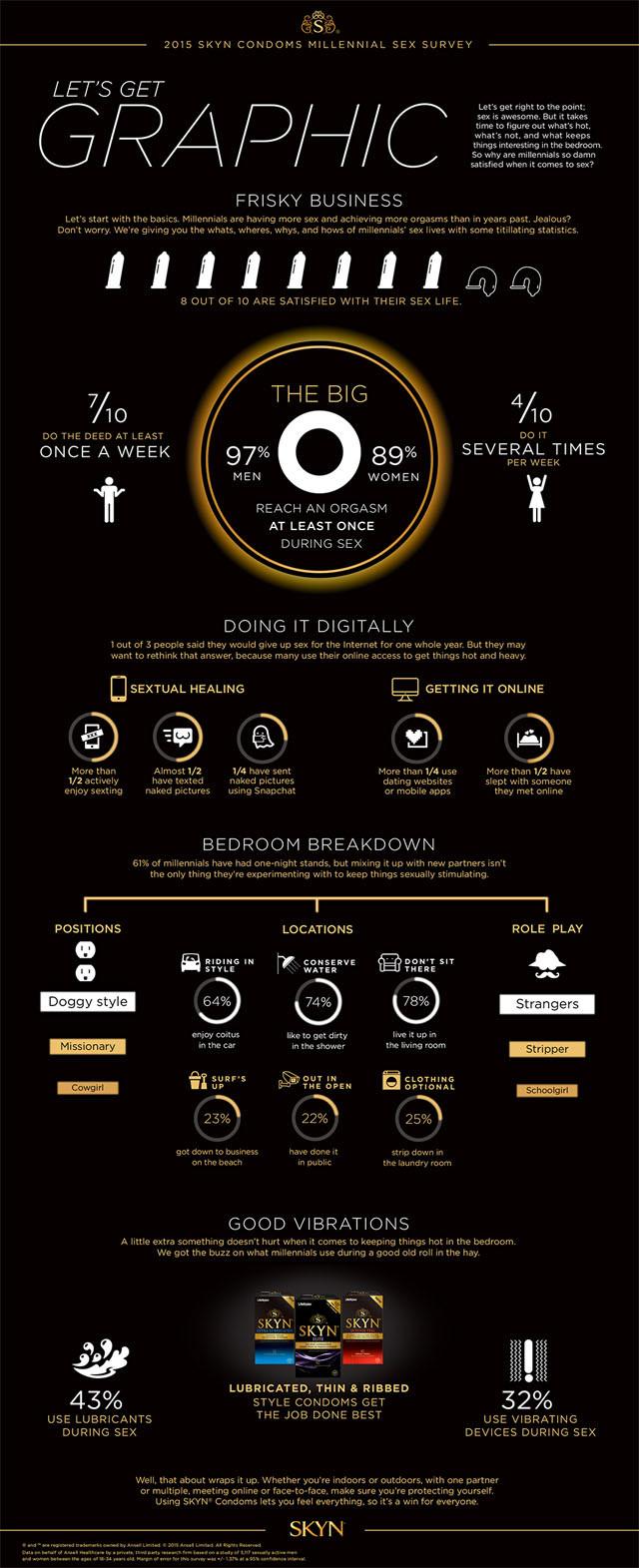 skyn-condoms-millennial-sex-survey